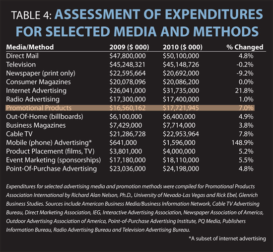 Assessment of Expenditures for Selected Media and Methods