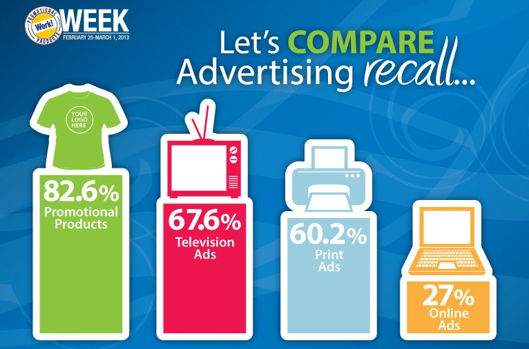 Advertising Recall Comparison